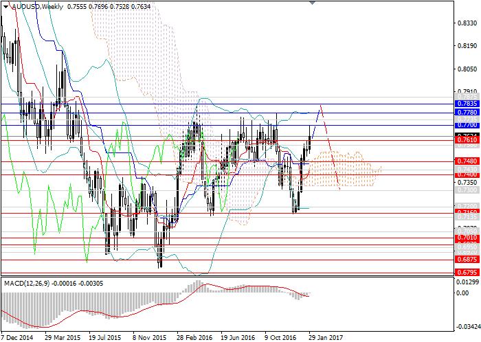 AUD/USD: upward trend to test the local maxima