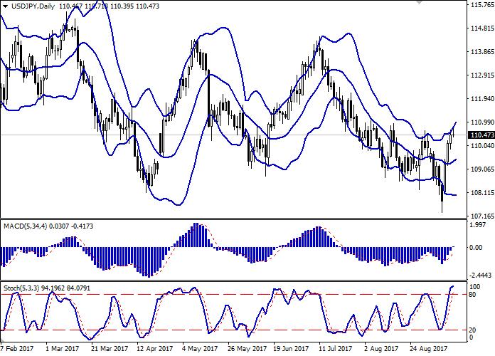 USD/JPY: доллар торгуется с повышением