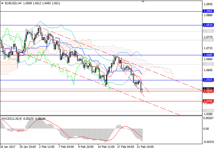 EUR/USD: downward trend continues