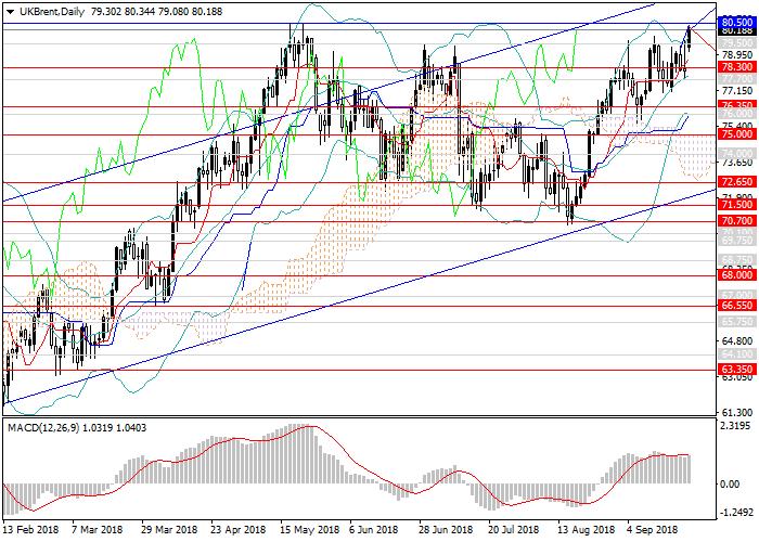Brent Crude Oil: أسعار النفط ترتفع