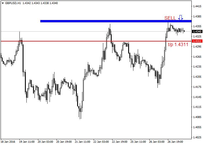 GBP/USD: Analiza po handlowej objętości