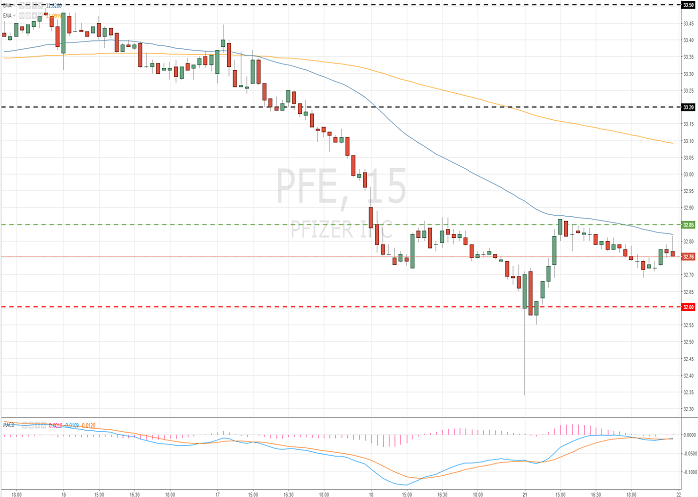 Pfizer Inc. (PFE/NYSE/S&P500)
