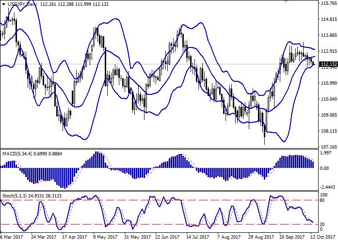 USD/JPY: доллар остаётся под давлением