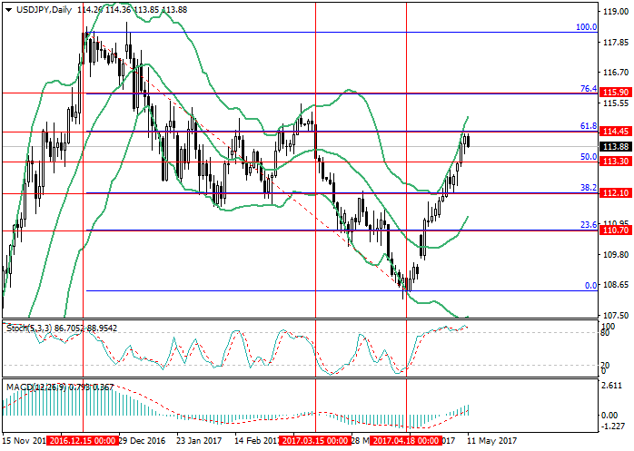 USD/JPY: la corrección a la baja es posible