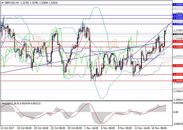 GBP/USD: Pound sedang berkembang