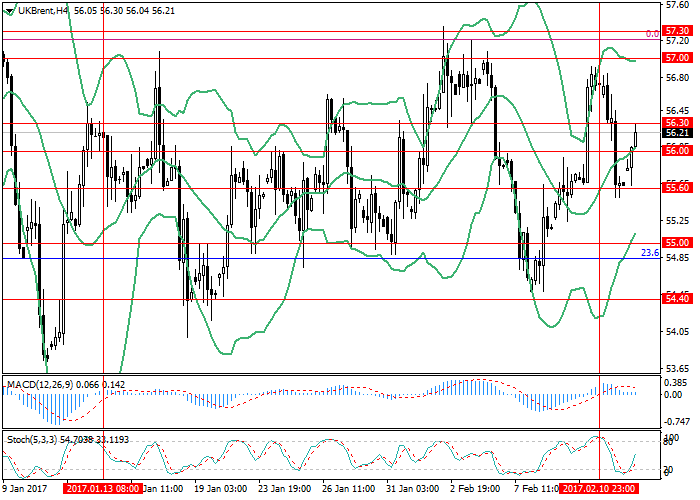 Brent Crude Oil: the price is trying to grow