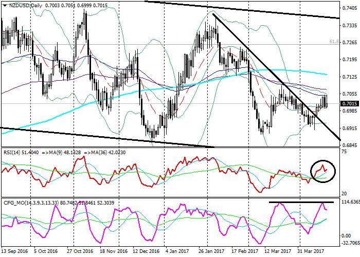 NZD/USD: technical analysis