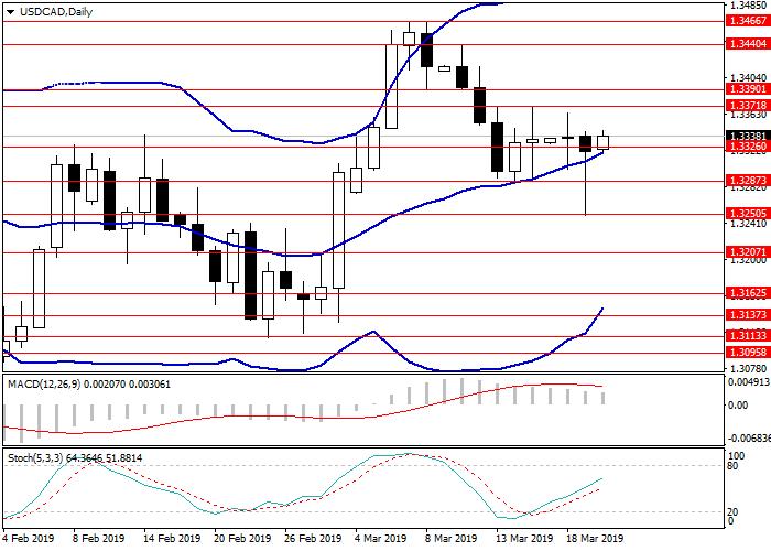 USD/CAD: analisis teknis