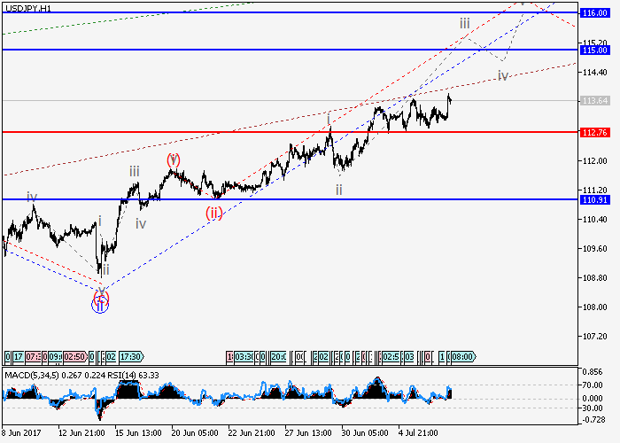 USD/JPY: Elliott-Wellen Analyse