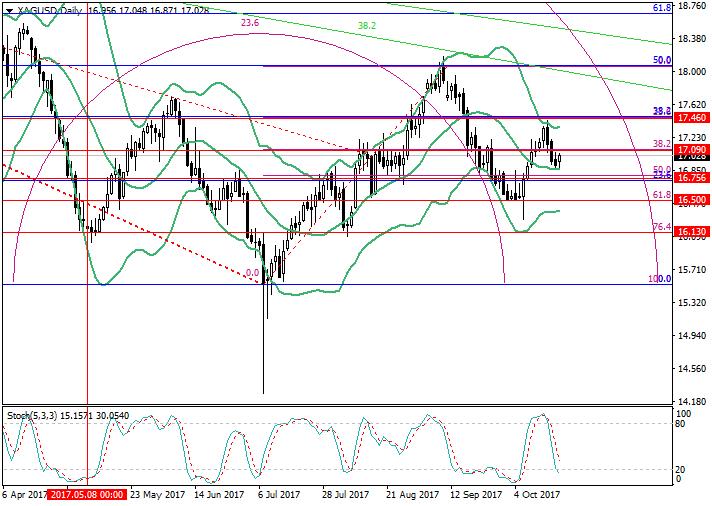 XAG/USD: การวิเคราะห์ Fibonacci