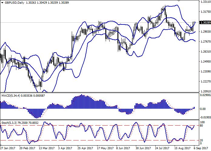GBP/USD: пара показывает рост