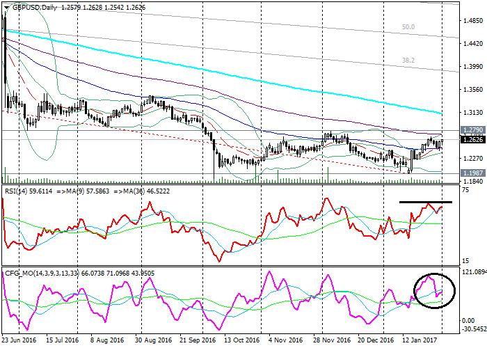 GBP/USD: technical analysis