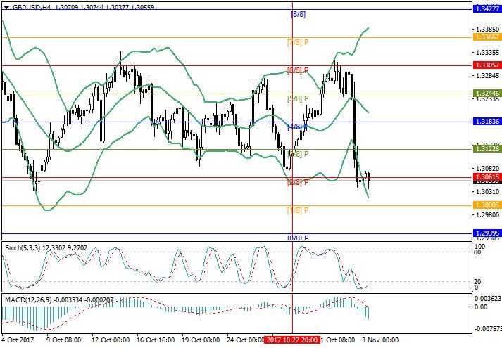 GBP/USD: kejatuhan mungkin berterusan