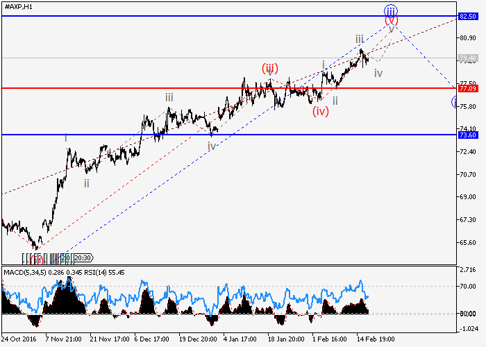 American Express Company: wave analysis