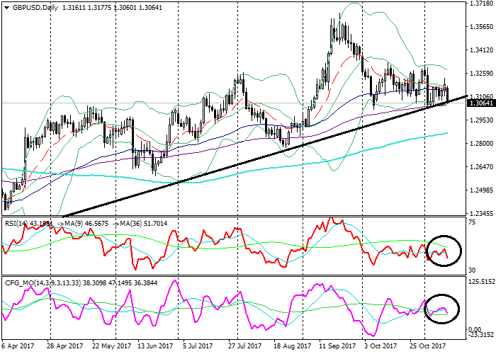 GBP/USD: analisis teknikal