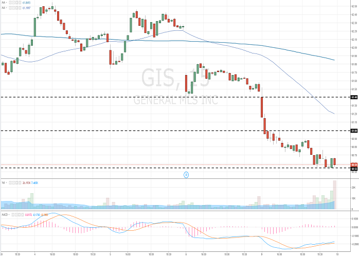 General Mills, Inc.: analytical review