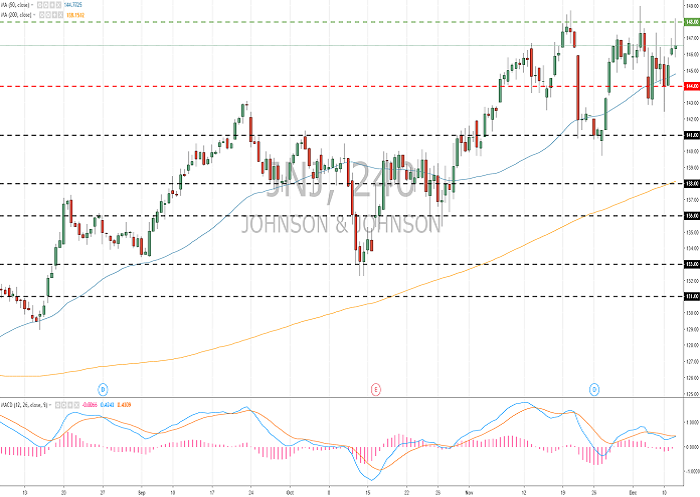 Johnson&Johnson (JNJ/NYSE): general review