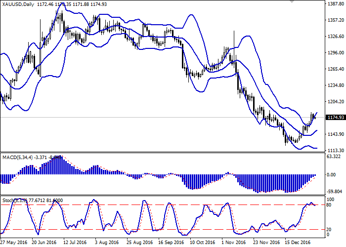 XAU/USD: the pair is consolidating