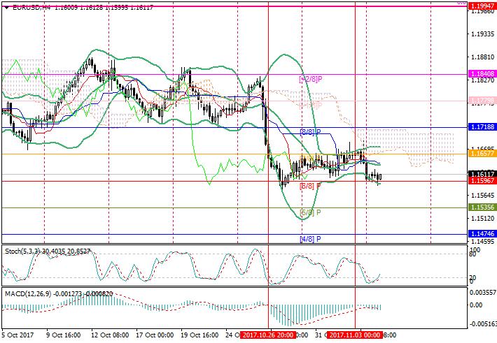 EUR/USD: analisis umum