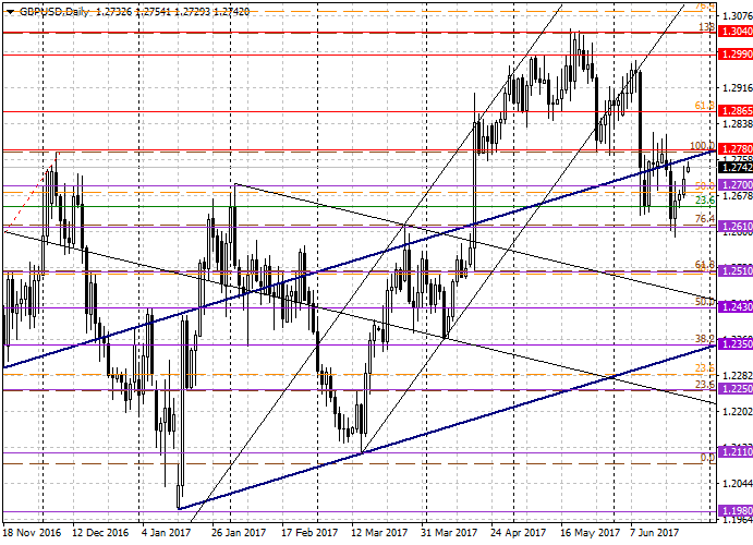 GBP/USD : l'analyse générale