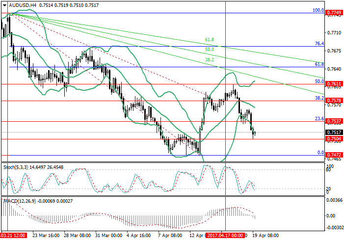 AUD/USD: general review