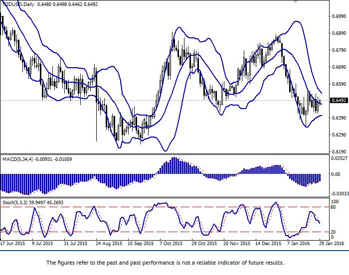 NZD/USD: para pokazuje skierowaną dynamikę