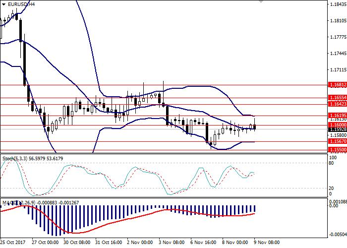 EUR/USD: analisis am