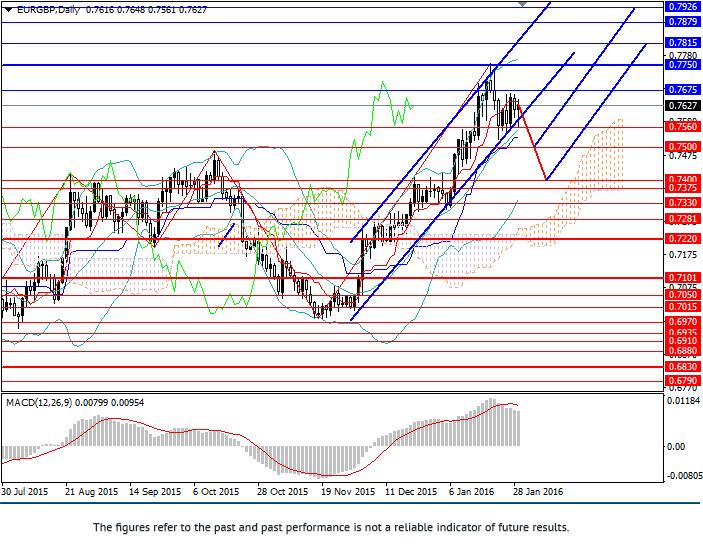 EUR/GBP: umocowanie wschodzącego trendu