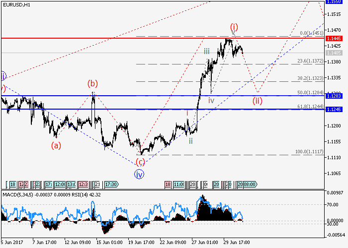 EUR/USD: Elliott-Wellen Analyse