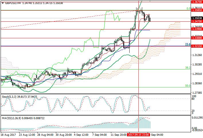 GBP/USD: нисходящая коррекция не продлится долго