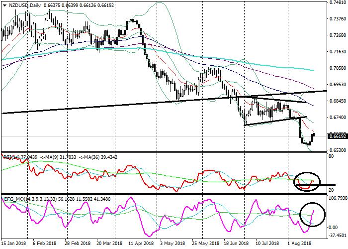 NZD/USD: analisis teknikal