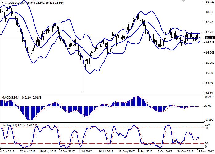 XAG/USD: dinamik bercampur campur