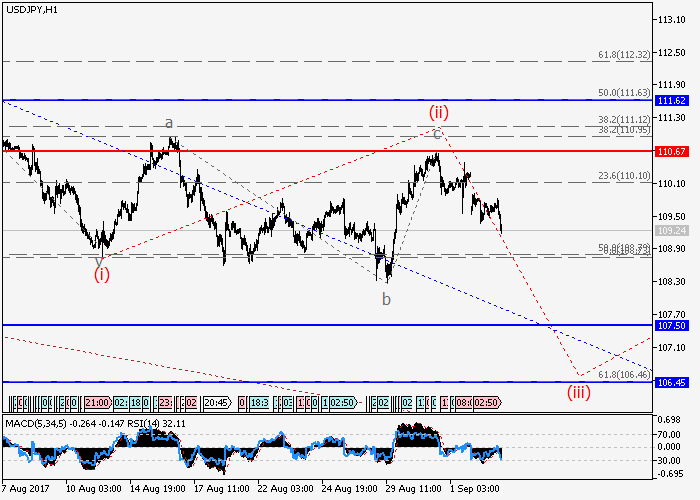 USD/JPY: analisa gelombang