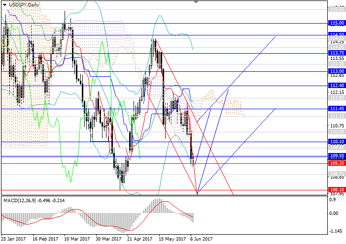 USD/JPY: trend may reverse