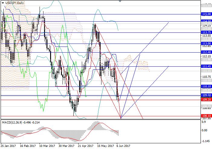 USD/JPY: se espera cambio de tendencia