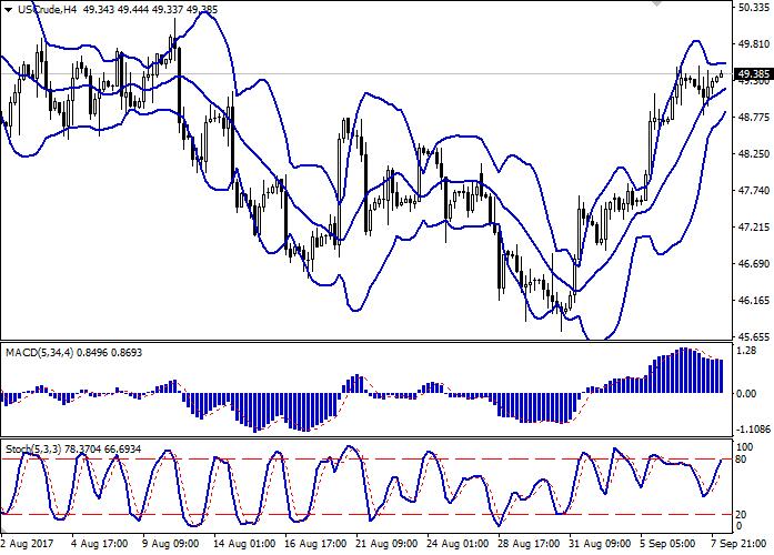 Wti trading strategies