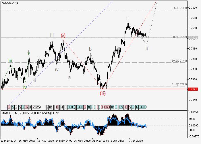 AUD/USD: análisis de tendencia