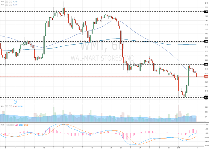 Wal-Mart Stores, Inc.: analytical review
