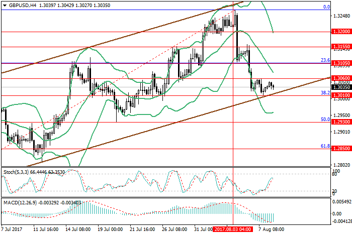 GBP/USD: investors are waiting for the news