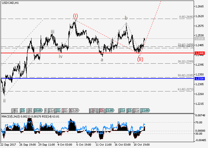 USD/CAD: analisa wave