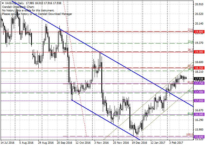 XAG/USD: general analysis