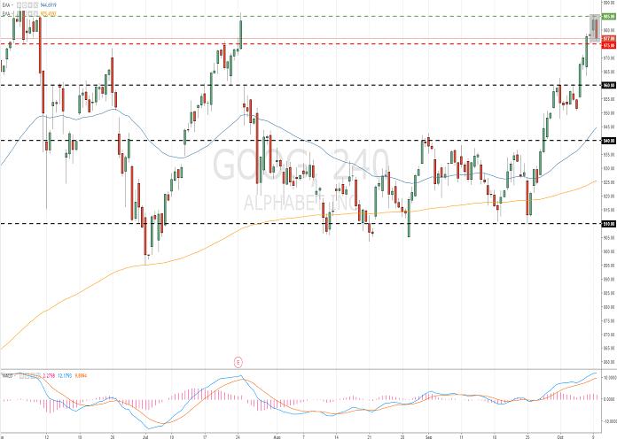 Alphabet Inc. (GOOG/NASD)