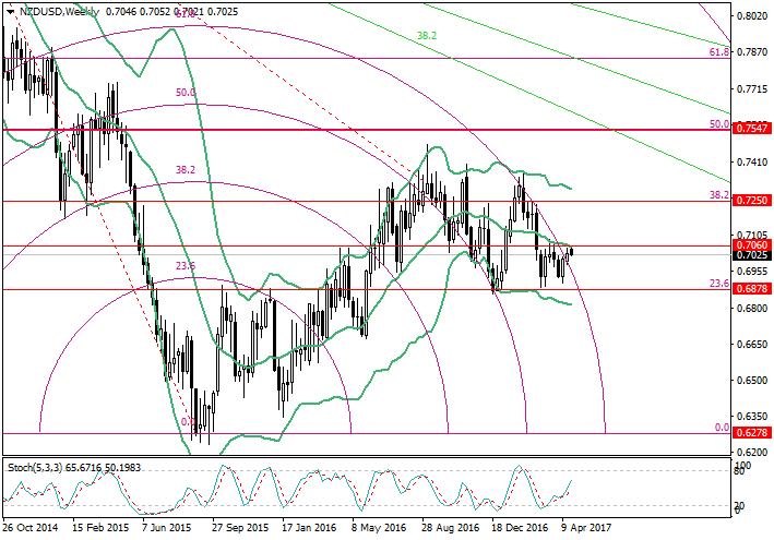 NZD/USD: Fibonacci analysis