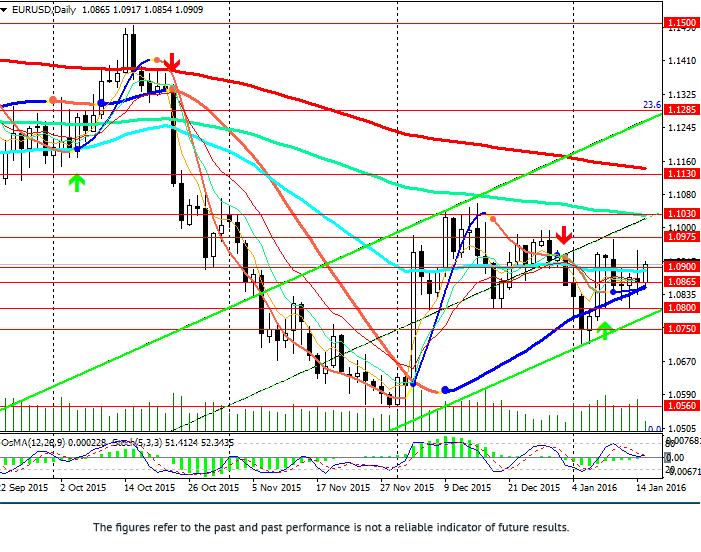 EUR/USD: stagnacja do 21 stycznia