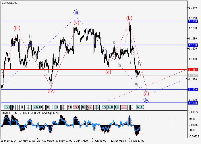 EUR/USD: análisis de tendencia