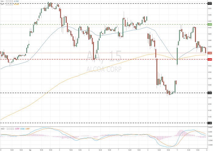 Alcoa Corporation (AA/NYSE/S&P500)