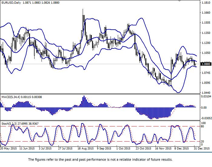 EUR/USD: para rośnie