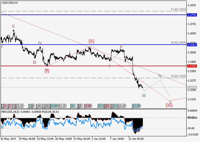 USD/CAD: Elliott-Wellen Analyse