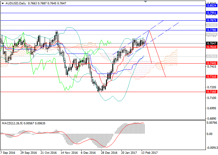 AUD/USD: the reversal is expected