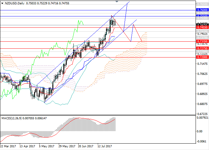 NZD/USD: the pair is moving to correction